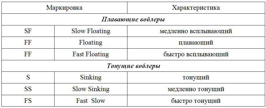 klassifikaciya-voblerov-po-plavuchesti.jpg