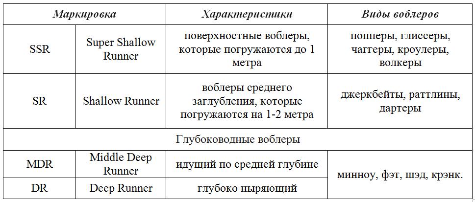 klassifikaciya-voblerov-po-stepeni-zaglubleniya.PNG